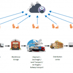 Cold-Chain Logistics Solutions